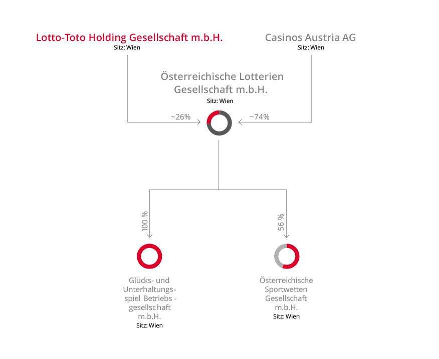 Casinos Austria Organigramm
